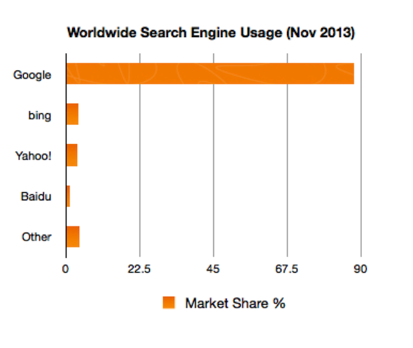 Search Engine Usage Worldwide
