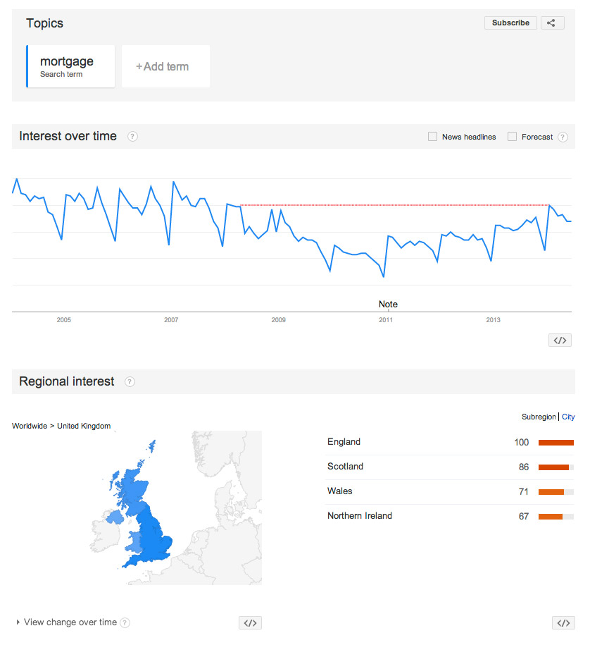 mortgage-stats-google-trends