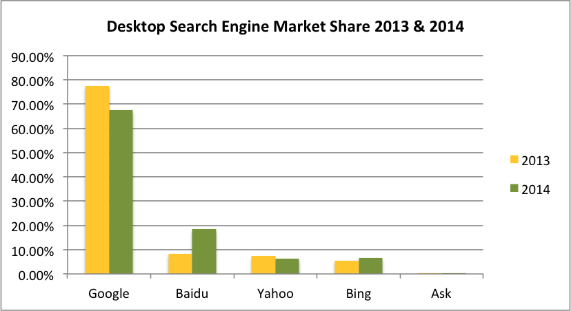 desktop search engine 2014