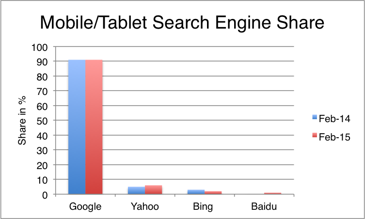 Mobile:tablet search engine market share