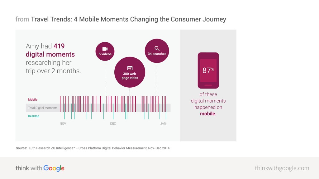 travel-trends-4-mobile-moments-changing-consumer-journey-nugget