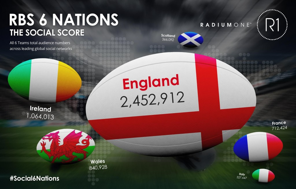 6_Nations_Social_Media_Infographic