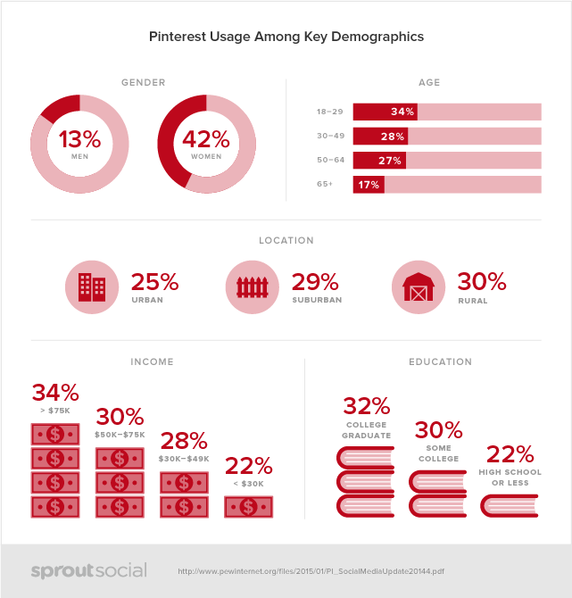 Sprout Social Pinterest Demographics