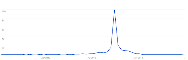 Google Search Trends - University Clearing 2012