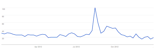 Google Search Trends - University Places