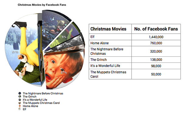 Graph and Tablechristmas movies by FB.fw