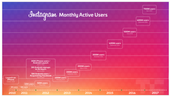 Instagram Monthly Active Users