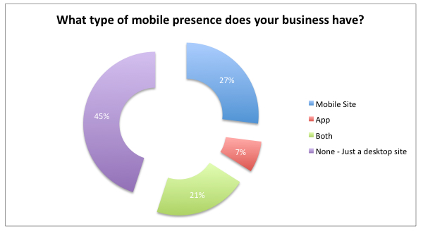 UK Business Mobile statistics and data
