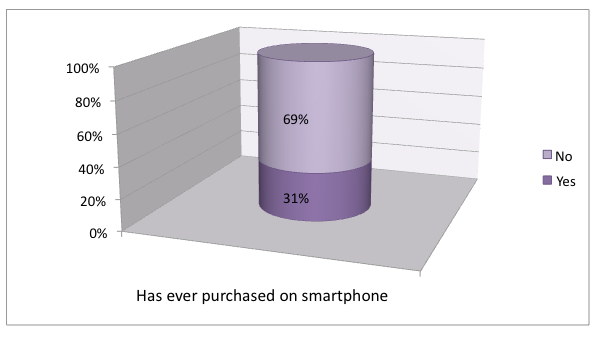 Users purchasing via a Smartphone UK 2012