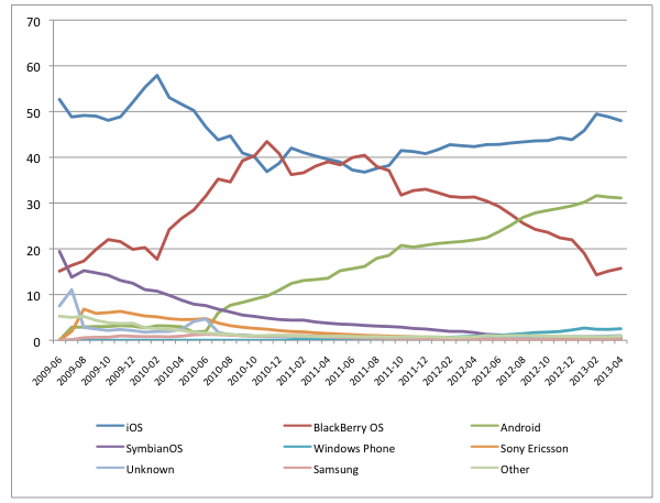 UK 2013 Mobile Operating Systems
