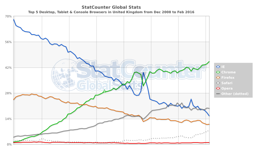 StatCounter-browser-GB-monthly-200812-201602