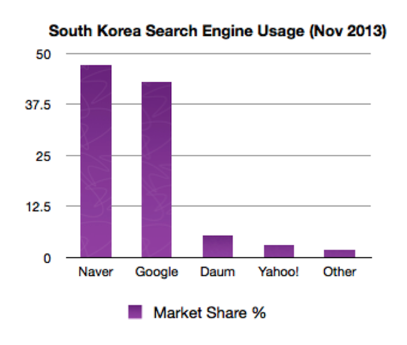 Search Engine Usage South Korea