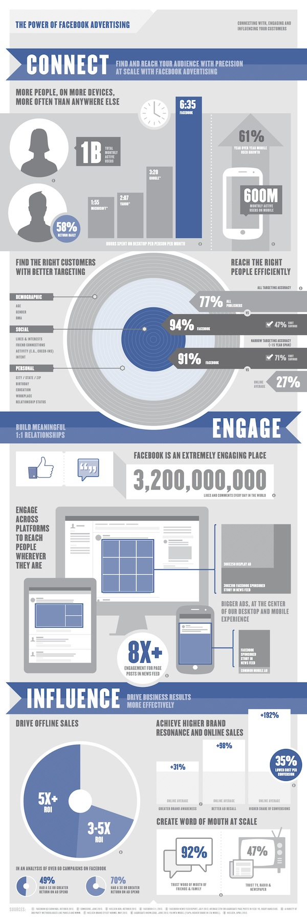 facebook advertising stats - 600px
