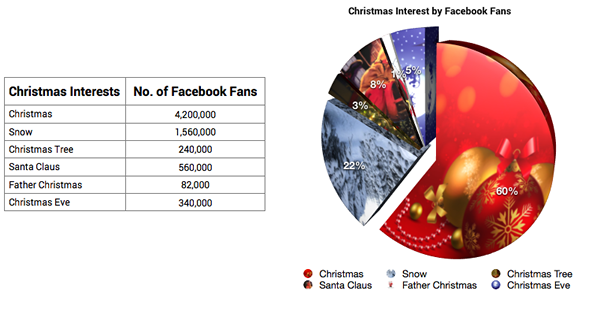 graph+ table christmas interests graph.fw
