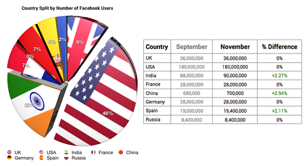 graph + table FB by country.fw