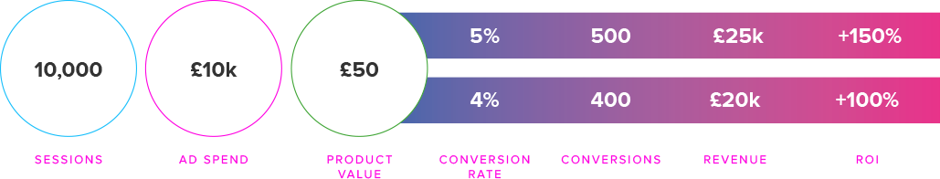 Graphic showing the impact an increase in conversion rate can have on ROI