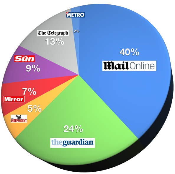 uk-newspapers-online-share