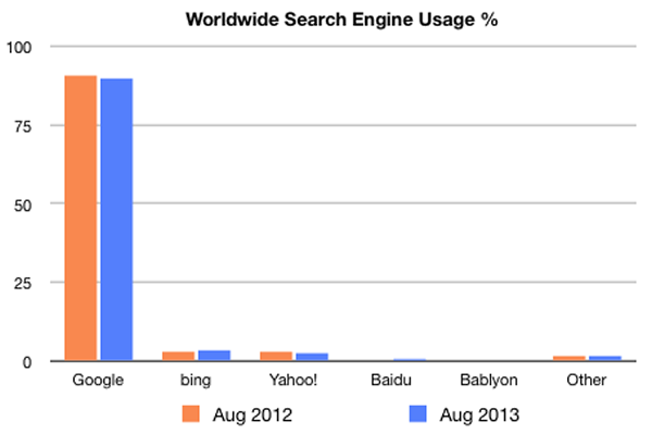 Worldwide Search Engine Stats Aug